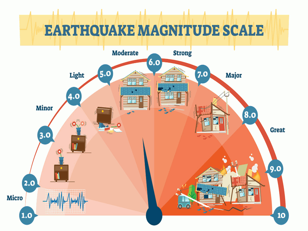 Earthquake: What are The Effects of AfterShocks